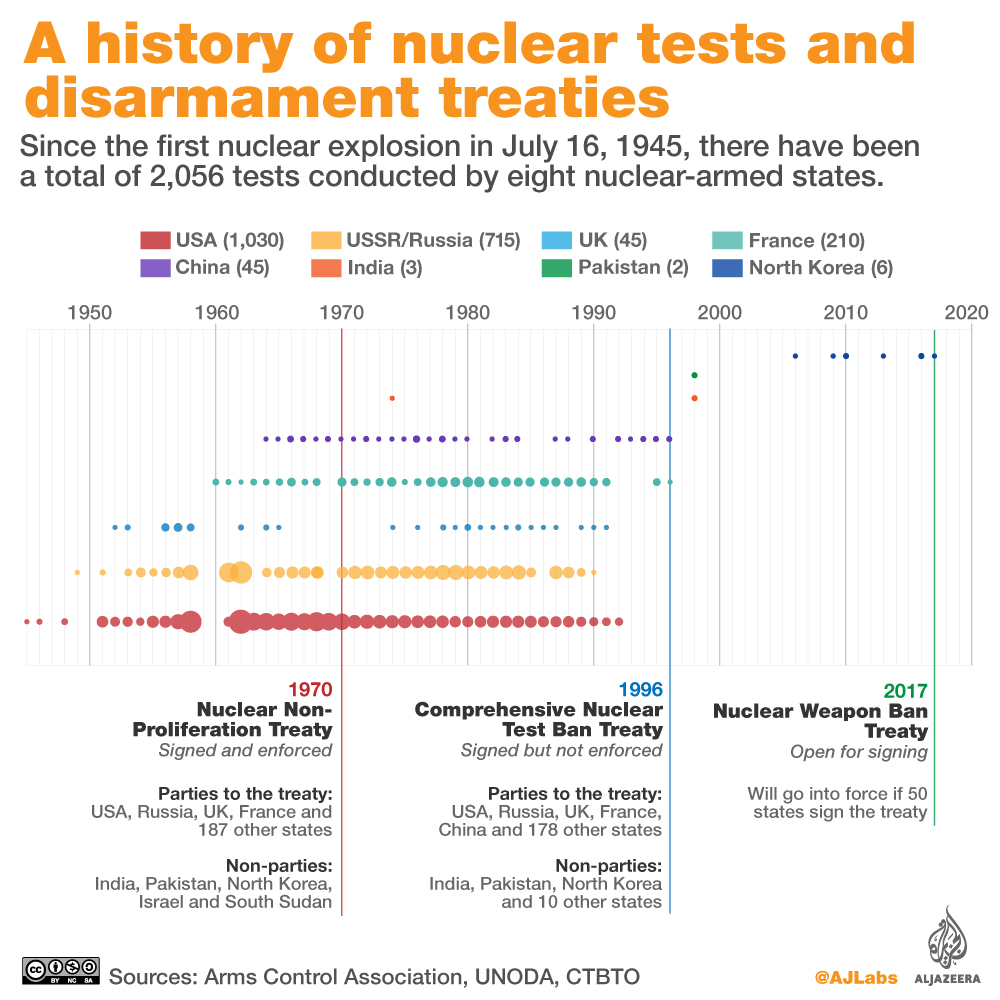 nuclear overview